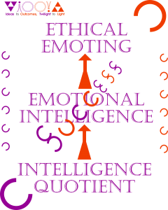 IQ,EQ,EE,Intelligence,Quotient,Emotional,Intelligence,EI,Ethical,Emoting,EE,Spiritual,